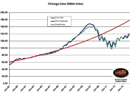 Chicago home price up 4.3%